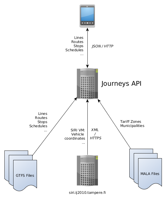 Journeys API Network.png